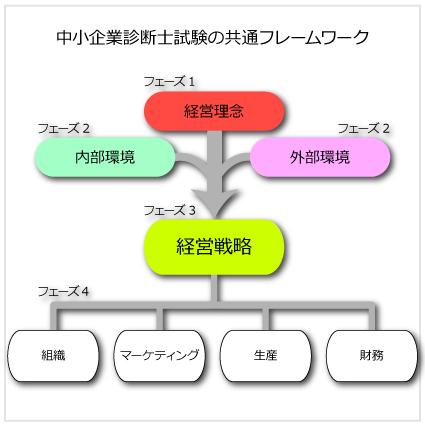 中小企業診断士試験の共通フレームワーク